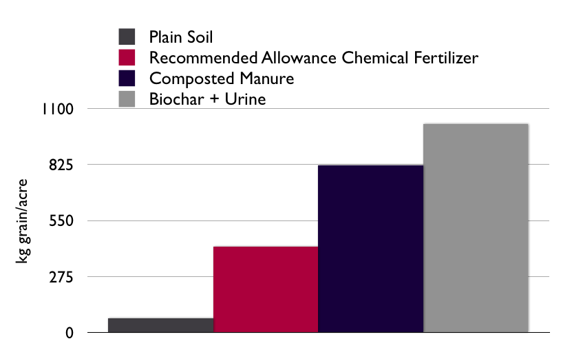 Biochar + sanitized human urine produced the highest yields of sorghum